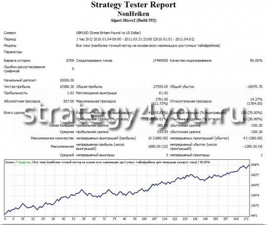 Тест стратегии форекс NonHeiken - GBPUSD (H1)