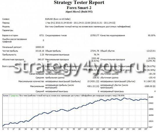 тест стратегии форекс Forex Smart - 2 - EURUSD (H1)