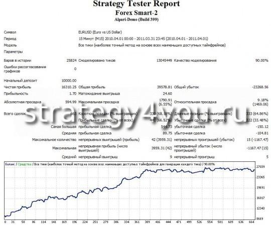 тест стратегии форекс Forex Smart - 2 - EURUSD (M15)