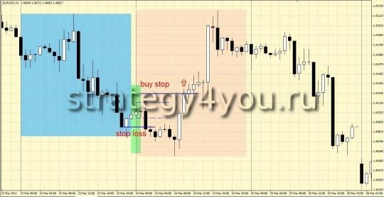 Стратегия форекс Momentum Pinball - сделка на покупку