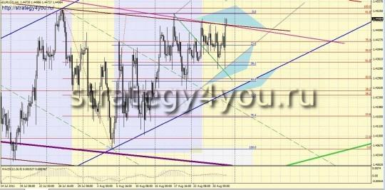 Форекс прогноз по EURUSD (29 августа - 2 сентября)