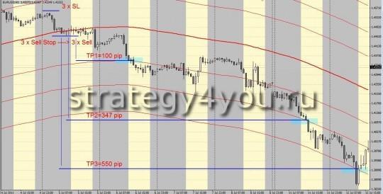 Стратегия форекс SMA108 - продажа