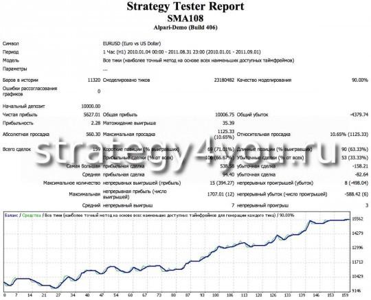 тест стратегии форекс SMA108