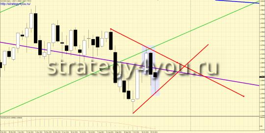 W1 EURUSD - предполагаемый треугольник