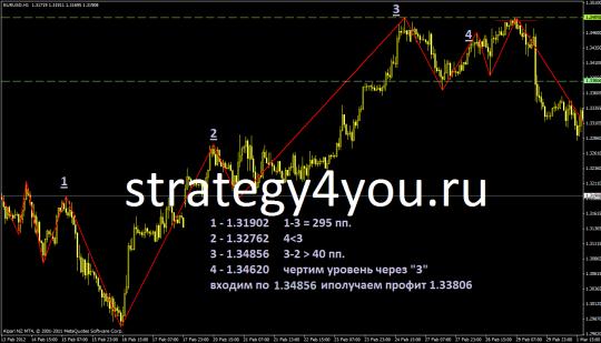 Пример Стратегии форекс ZL
