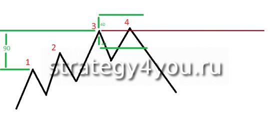 Стратегия форекс ZL