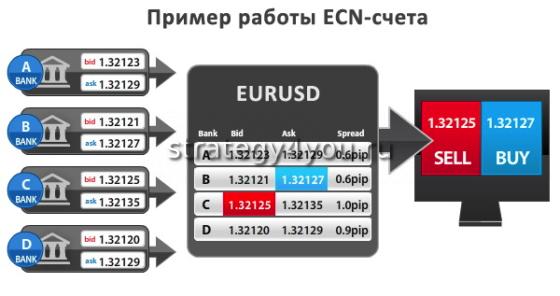 ECN счета forex