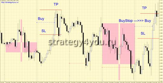 Стратегия форекс Trend Reversal