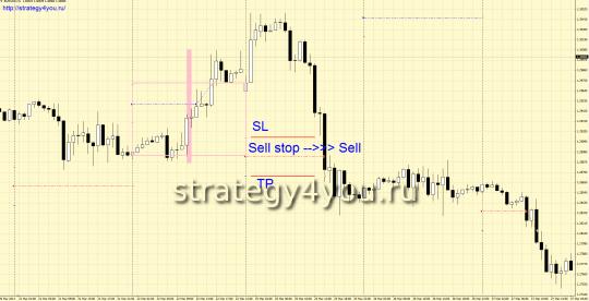 Стратегия Trend Reversal