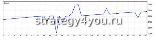 График торговли с 26 февраля 2013 г