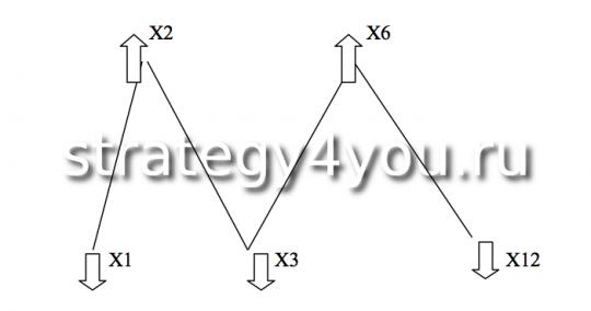 Схематическая модель 1-го уровня