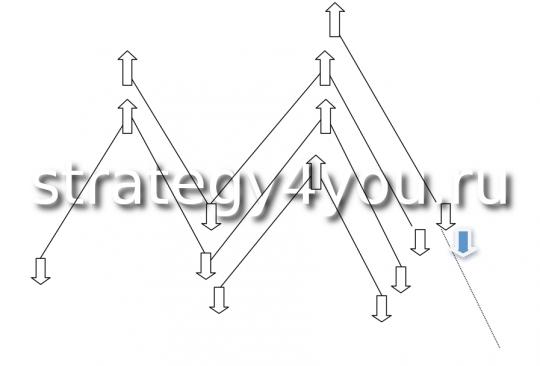 модель с использованием всех потенциальных точек входа