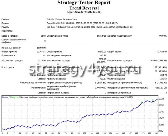 Евро-йена - тест