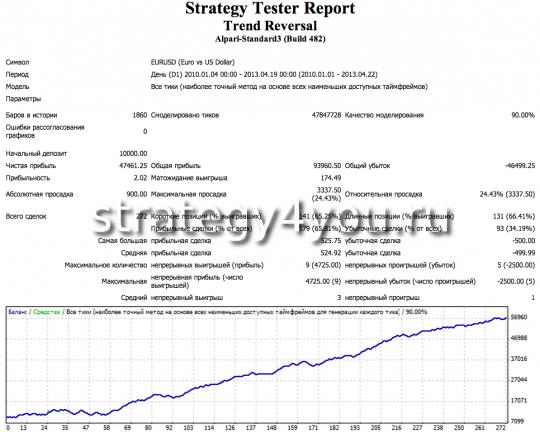 Тест стратегии форекс Trend Reversal - EURUSD