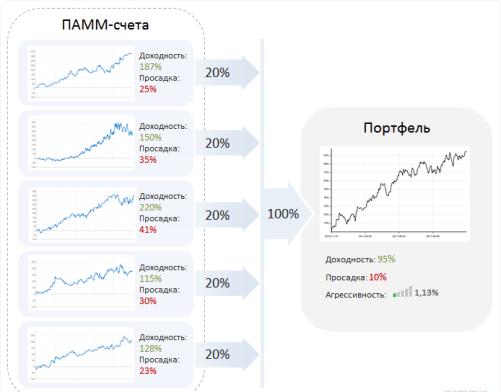 ПАММ стратегии Форекс