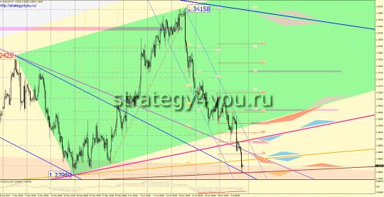 EURUSD прогноз (8-12 июня 2013)