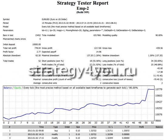 Тест стратегии EMP-2