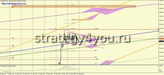 евро-йена прогноз на неделю