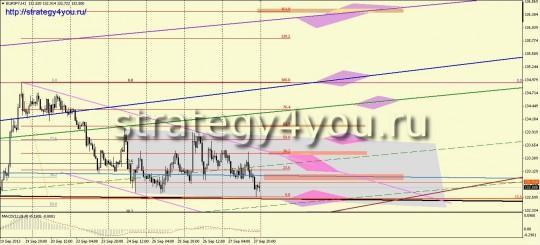 Евро-йена прогноз (30 сентября - 4 октября 2013)