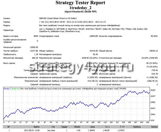 Тест стратегии 1 Trade a Day