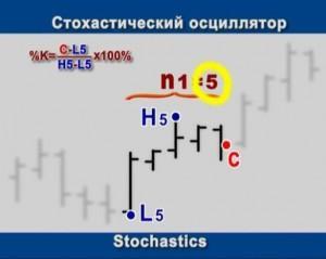 Индикатор Стохастик (Stochastic)