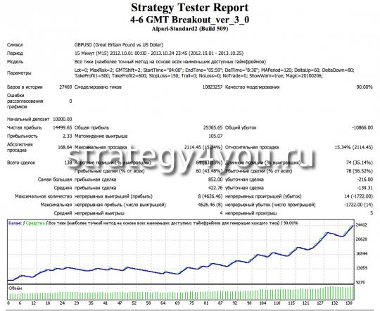 Тест стратегии 4-6 GMT Breakout Strategy