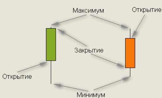 Графический анализ японских свечей