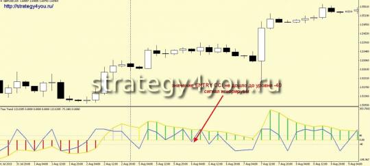 Стратегия Trend/ENTRY - игнорируем сигнал