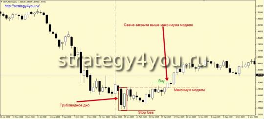 """Стратегия торговли """"Трубовидных моделей: дно и вершина"""""""