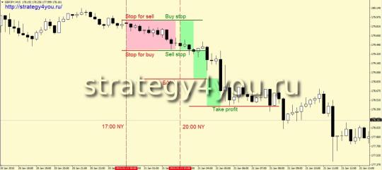 """Стратегия """"Взрыв"""" - продажи"""