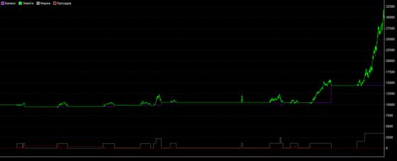 график Инвестор