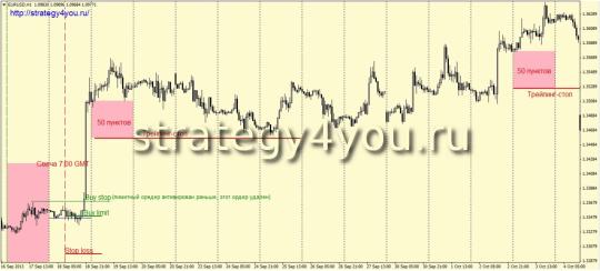 Стратегия «Инвестор»