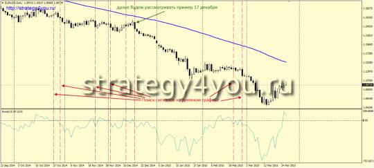 Стратегия «Инвестор» - продажи
