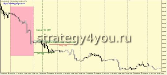 заключение сделки по стратегии Инвестор
