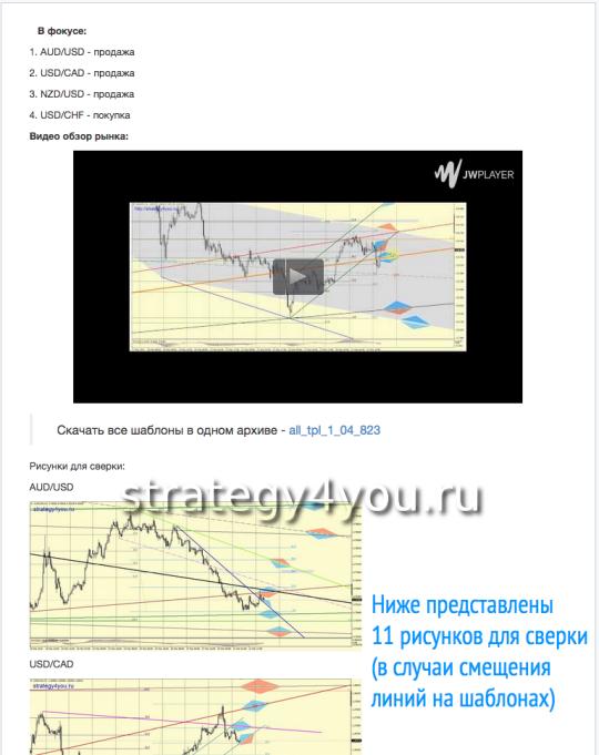 Примеры ВИДЕО обзоров из сервиса Платных сигналов