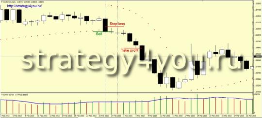 Стратегия «Быстрый разворот» - продажи