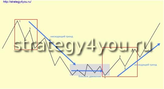 Стратегия форекс «True trend»
