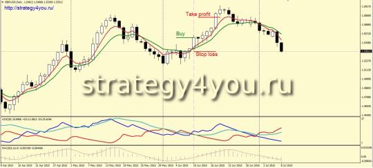 Стратегия форекс «2 TF» d1