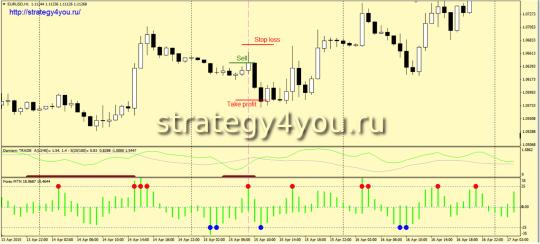 Стратегия «MTN Domiani» - условия для продаж