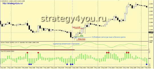 Стратегия форекс «MTN Domiani»
