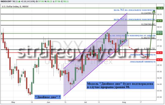 Доллар США готов к тренду на укрепление