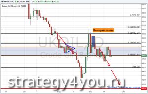 Теханализ и Прогноз курса нефти Brent — 21 сентября 2015
