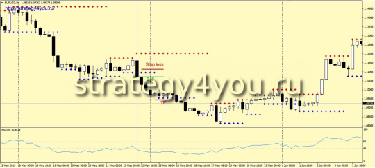 Стратегия «SaRa» - продажи