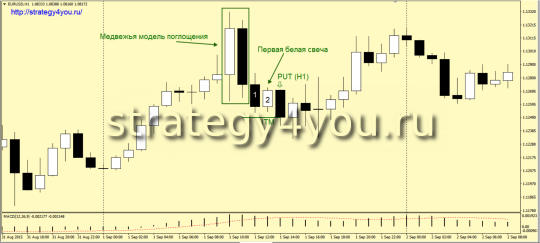 Стратегия Бинарных опционов «Поглощение Н1» - понижение