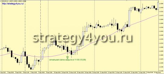 2-е условие для покупок по Стратегии «Засада»