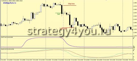Индикаторная Стратегия «Schaff trend»