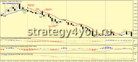 Стратегия «Merdekaram» - продажи
