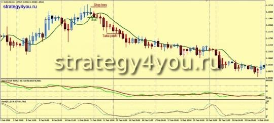 Стратегия «TDI» - продажи