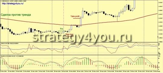 Вариант сделки на покупку - Стратегия форекс «Поводок»