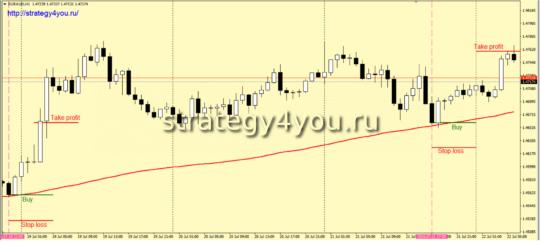 Стратегия форекс для EURAUD - покупка